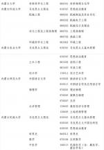 内蒙古7所高校审核增列一批博士、硕士学位授权点 - 内蒙古新闻网
