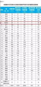 生态环境部通报:内蒙古存在26个有关饮用水水源地环境问题 - Nmgcb.Com.Cn